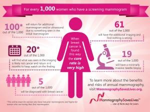 MammographyScreeningFacts
