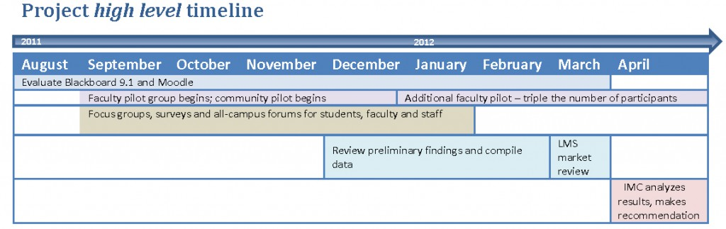 Image of the LMS evaluation project timeline