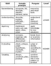 Shelbi Burnett » Bloom's Taxonomy