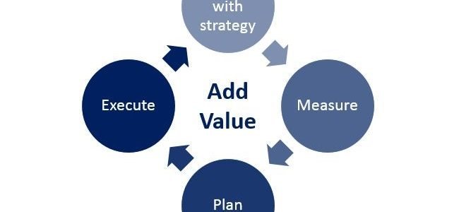 Marketing ROI: How to Add Value